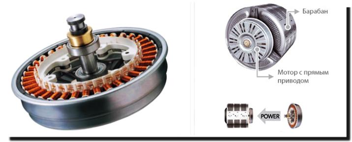 Особенности стиральных машин с прямым приводом (часть1)