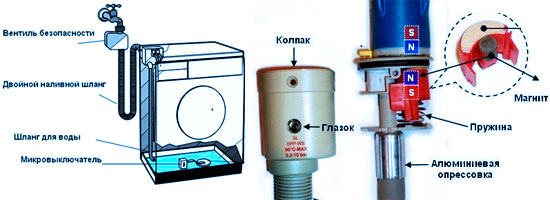 Система-Аквастоп-в-стиральных-машинах-2